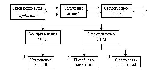 Схема получение знаний
